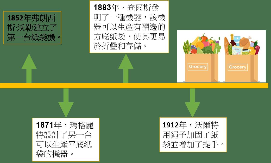 printingnews-A003-02 paperbox 好文分享-7/12紙袋日