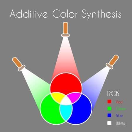 printingnews-A061-02 paperbox好文分享-RGB VS CMYK